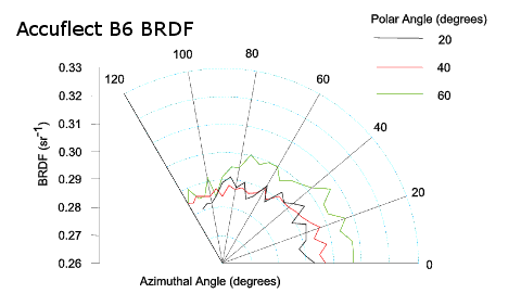 BRDF curves for Accuflect B6