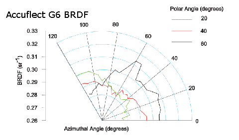 BRDF curves for Accuflect G6